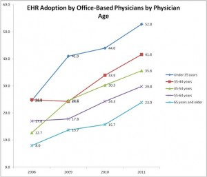 EHR Adoption Rates by Office-Based Physicians by Physician Age