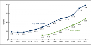 Figure 1. Percentage of office-based physicians with EHR systems: United States, 2001-2013