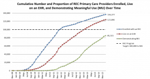Cumulative number and proportion of REC primary care providers enrolled, live on an EHR, and demonstrating meaningful use (MU) over time