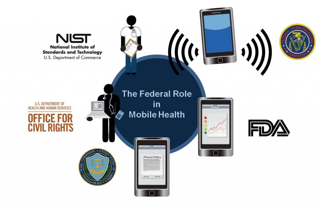 NIST Federal Role in Mobile Health
