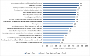 Figure 2: Percent of physicians with selected computerized capabilities related to Meaningful Use objectives, 2013