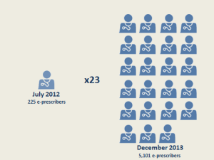 Number of e-prescribers increased from 225 in July 2012 to 5101 in December 2013