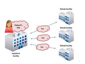 Provider Care Coordination