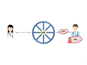 Quality Assessment/Quality Improvement Through an HIE