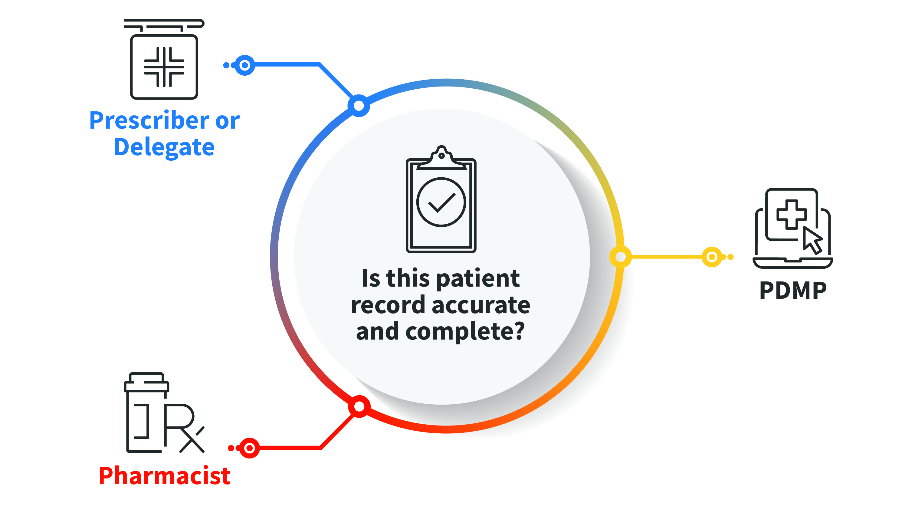 Graph showing the three components of an accurate patient record first is the prescriber, second the PDMP entity, and last is the pharmacist