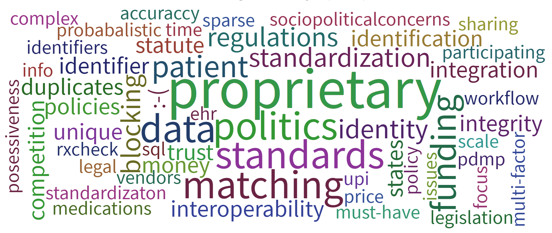 "a word cloud that represents all of the responses to a live poll given during the PDMP symposium. Attendees were asked to provide a one word description for the top barrier to PDMP interoperibility. ""Proprietary"" was the biggest word in the word cloud."