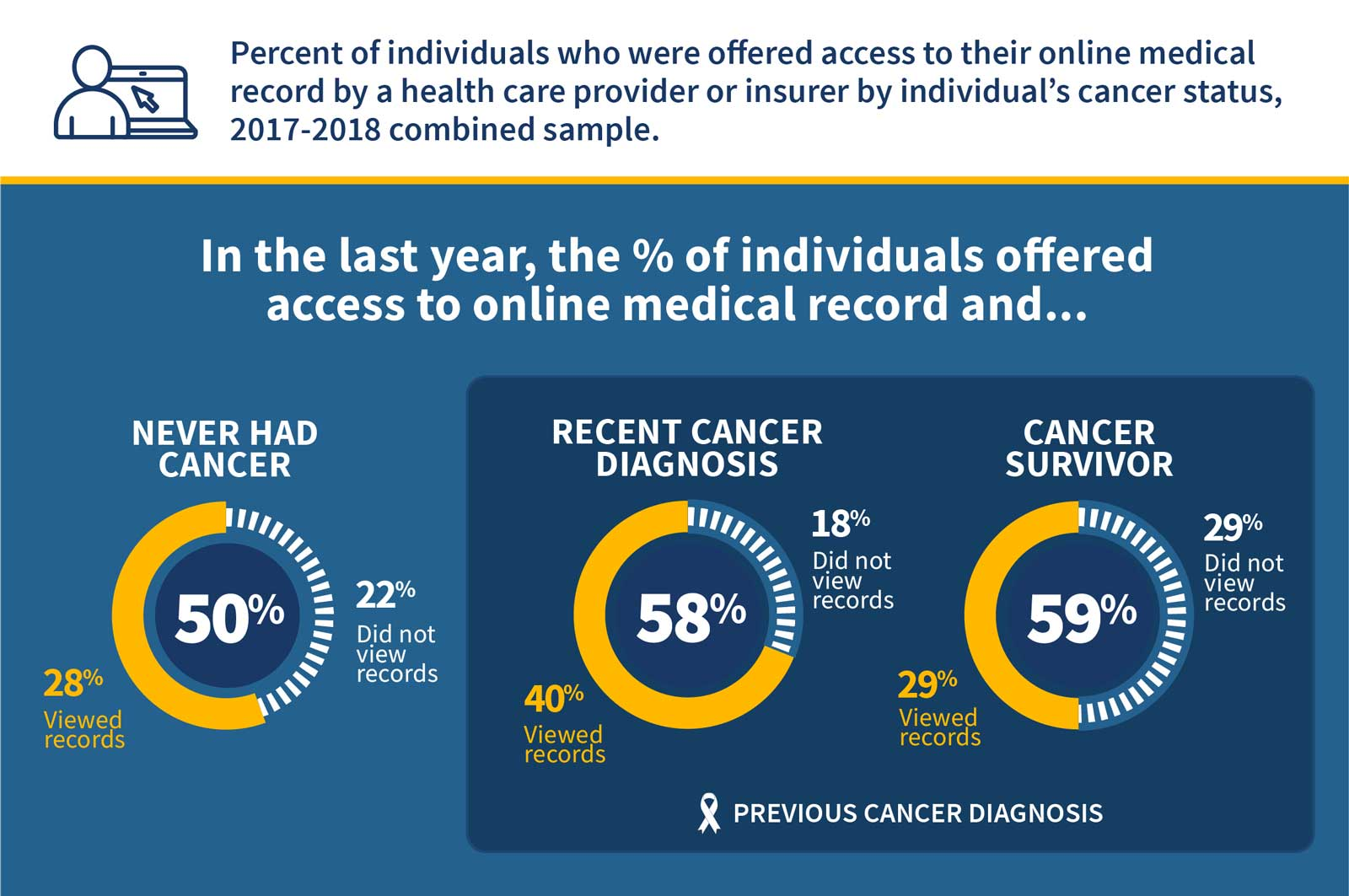 Figure 1: Percent of individuals who were offered access to their online medical record by a health care provider or insurer by individual's cancer status, 2017-2018 combined sample.