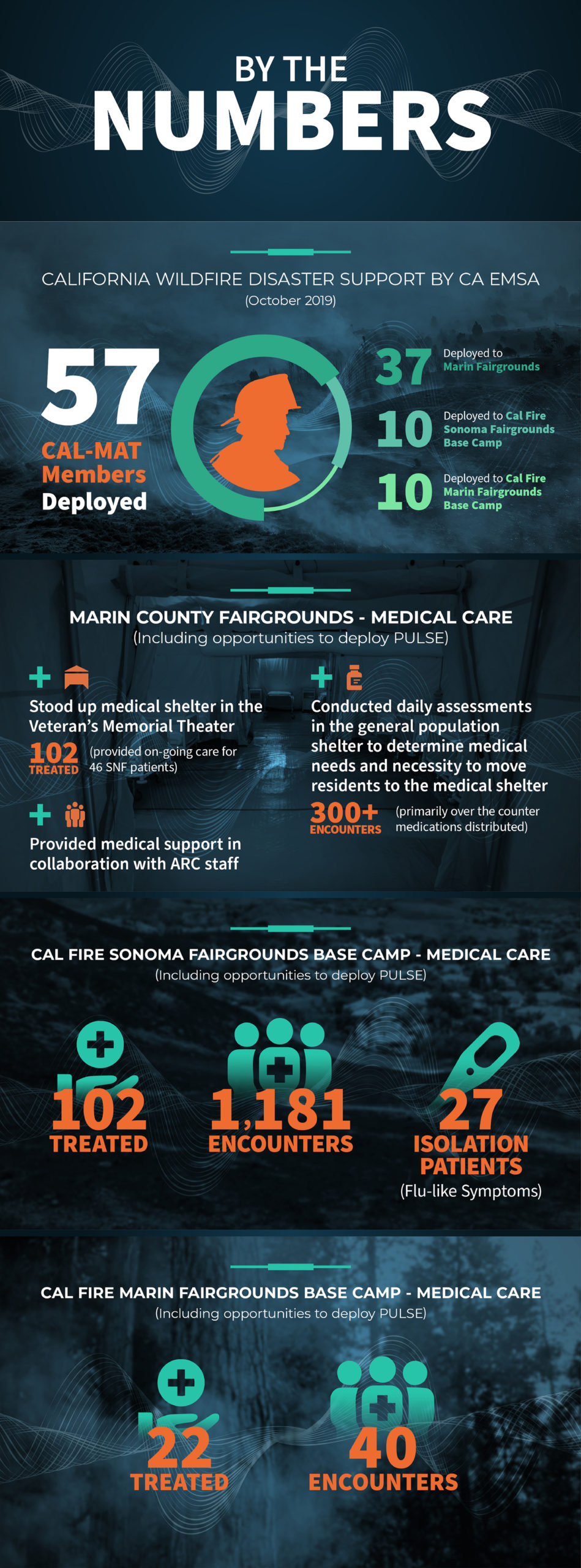 infographic describing California Wildfire Disaster Support by CA EMSA