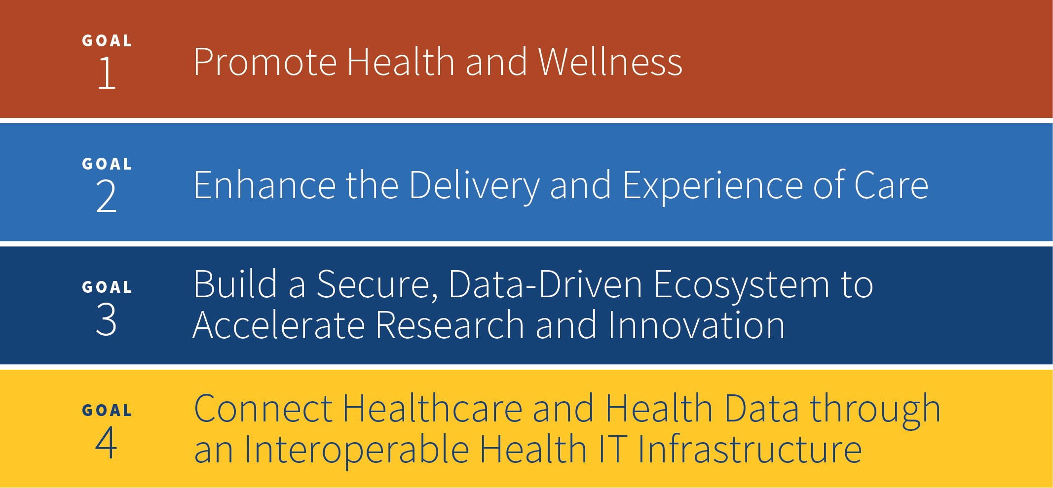 Image Describing the 5 goals of the Draft Strategic Plan. Goal 1 Promote Health and Wellness; Goal 2 Enhance the Delivery and Experience of Care; Goal 3 Build a Secure, Data-Driven Ecosystem to Accelerate Research and Innovation; Goal 4 Connect Healthcare and Health Data through an Interoperable Health IT Infrastructure