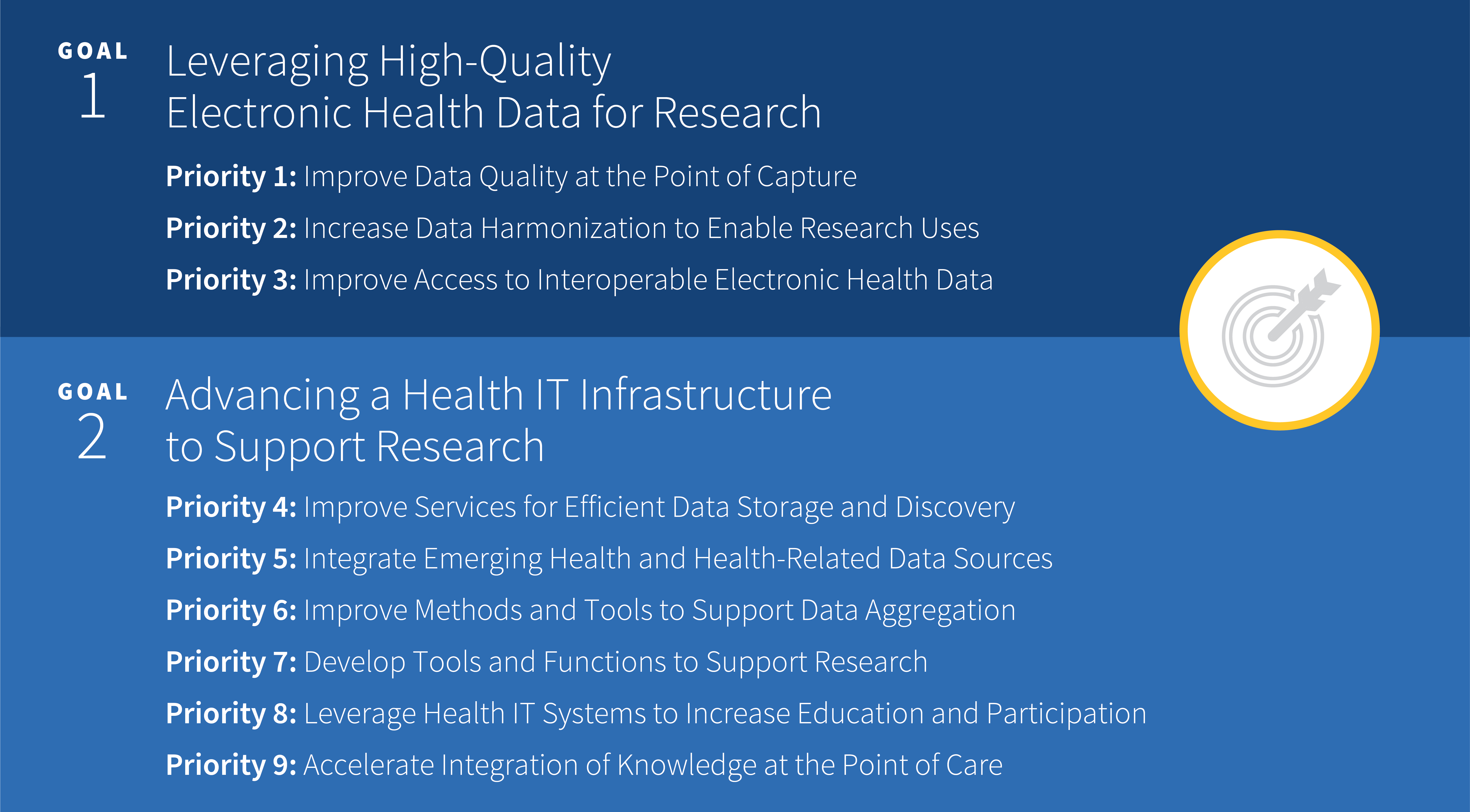 Image that lays out the goals for the National Health IT Priorities for Research: A Policy and Development Agenda Goal 1: Leveraging High-Quality Electronic Health Data for Research Priority 1: Improve Data Quality at the Point of Capture Priority 2: Increase Data Harmonization to Enable Research Uses Priority 3: Improve Access to Interoperable Electronic Health Data Goal 2: Advancing a Health IT Infrastructure to Support Research Priority 4: Improve Services for Efficient Data Storage and Discovery Priority 5: Integrate Emerging Health and Health-Related Data Sources Priority 6: Improve Methods and Tools to Support Data Aggregation Priority 7: Develop Tools and Functions to Support Research Priority 8: Leverage Health IT Systems to Increase Education and Participation Priority 9: Accelerate Integration of Knowledge at the Point of Care