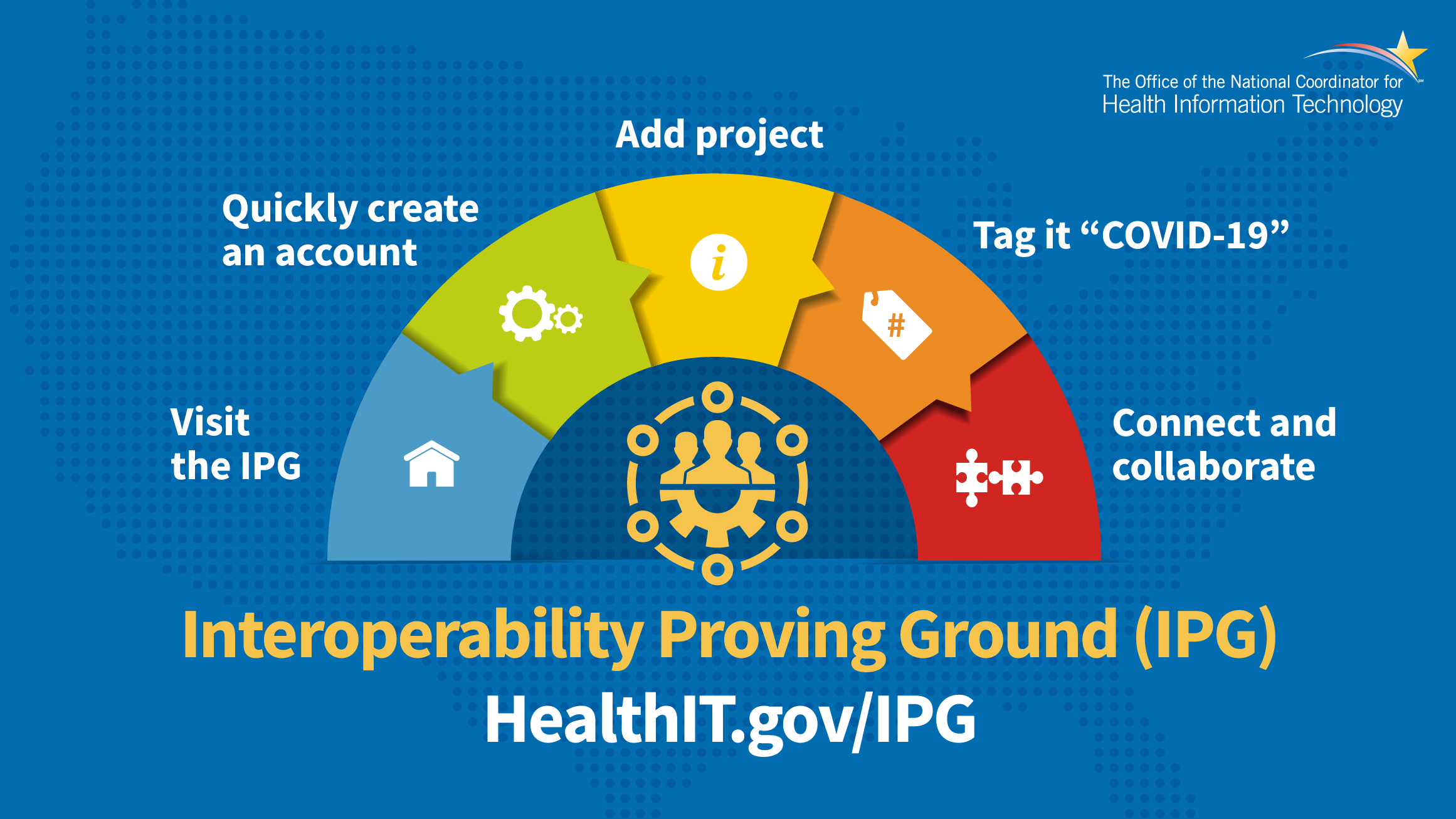 "Image showing the instructions for adding an IPG project to healthit.gov/ipg. Step 1: visit healthit.gov/ipg. Step 2: Create and Account, Step 3: Add your project. Step 4: Tag it ""Covid-19"". Step 5 connect and colaborate!"