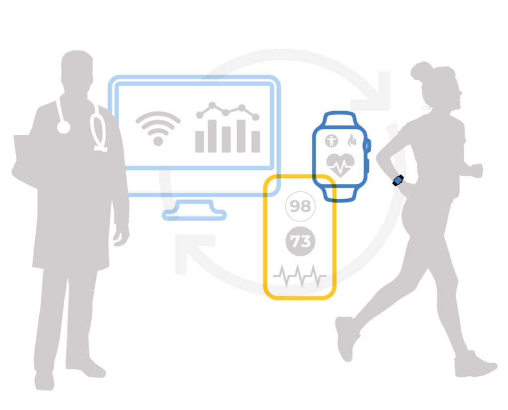 Image showing pictures of wearable devices and phones that can be used to collect health data.