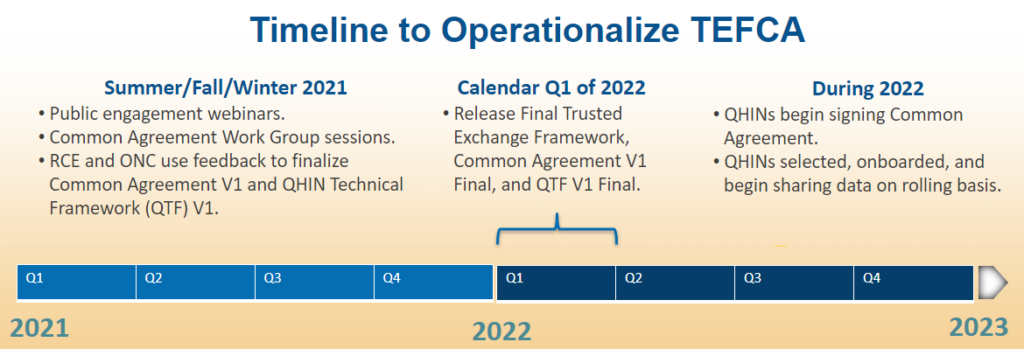 Timeline to Operationalize TEFCA