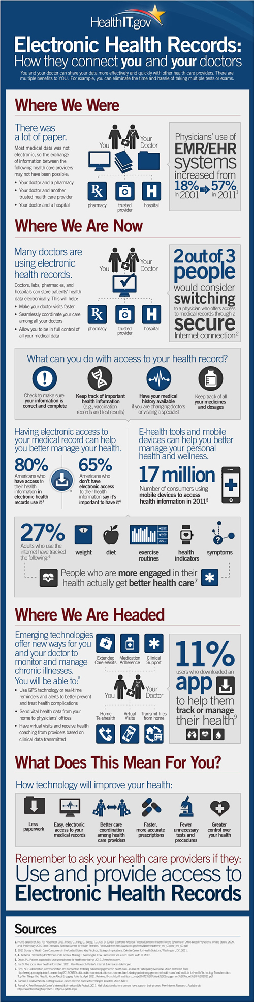 Onc e healthcare marketing onc provided an easy way for you to share this healthit infographic copy and paste this code to your company website or blog 1betcityfo Gallery