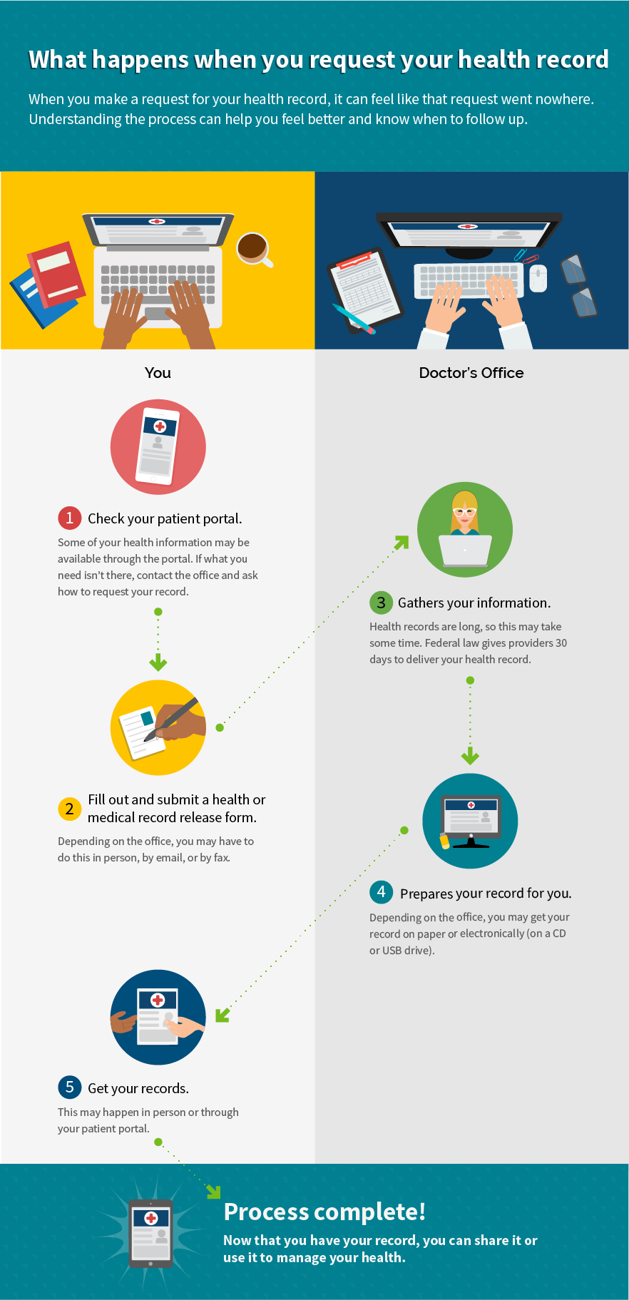 How To Get It The Guide To Getting And Using Your Health Records Healthit Gov