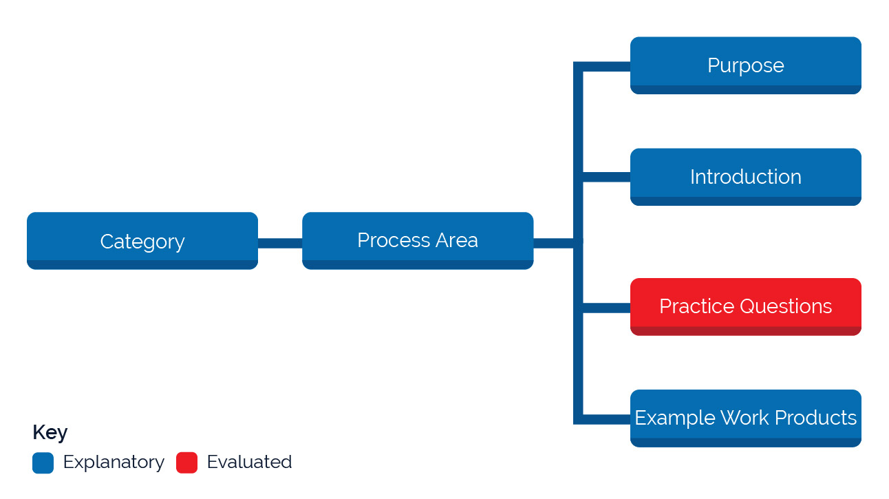 Shows the component structure of all process areas