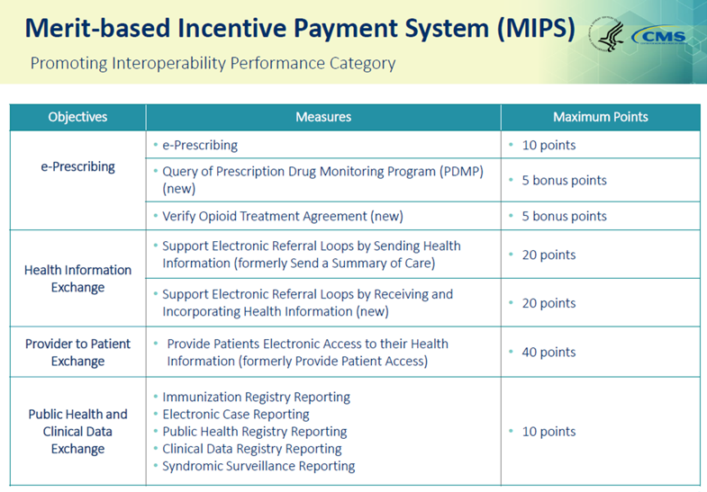 Merit-based Incentive Payment System (MIPS) Chart.