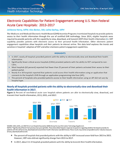 Electronic Capabilities for Patient Engagement among U.S. Non-Federal Acute Care Hospitals: 2013–2017