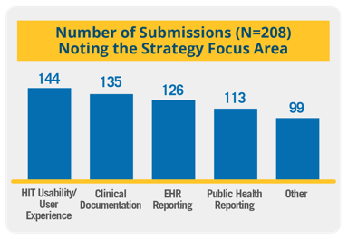 Bar graph representing the number of submissions noting the strategy focus area.