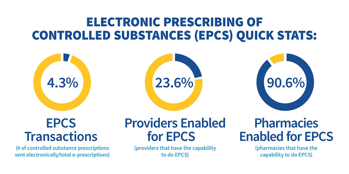 Electronic Prescribing of Controlled Substances (EPCS) Quick Stats. Full description below.