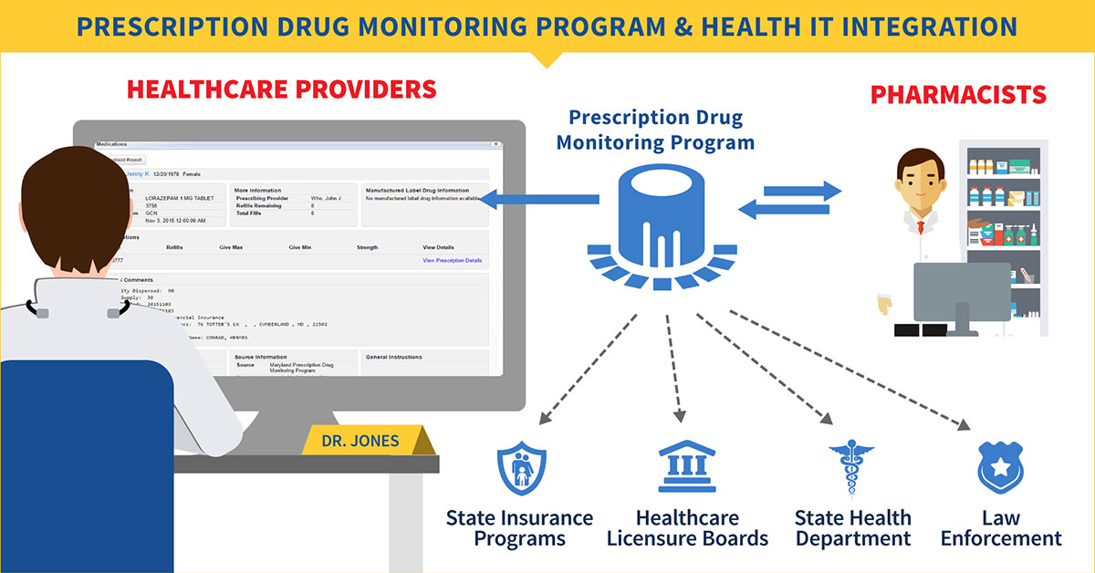 Prescription Drug Monitoring Program and Health IT Integration. Full description below.