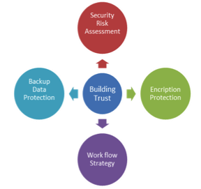 building trust through security risk assessment, encryption protection, backup data protection, workflow strategy