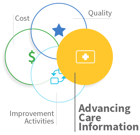 Advancing Care Information