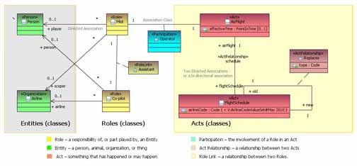 Diagram of Acts, Roles, and Entities