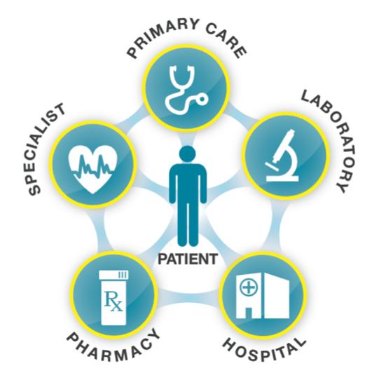 Image result for Health Information Exchange (HIE)