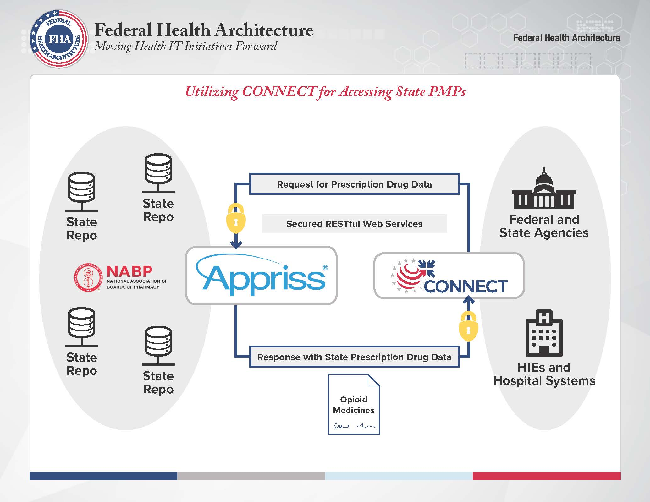 Connect empowering opioid data exchange healthit fha connect 1betcityfo Choice Image