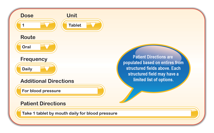 "The image depicts the e-prescription entry screen of the EHR system. It has five discrete medication order fields and each discrete field has a downward arrow indicating an available list of options.  The fields include: Dose which has a value of ""1"" entered, Unit which has a value of ""Tablet"" entered, Route which has a value of ""Oral"" entered, Frequency which has a value of ""Daily"" entered, and Additional Directions which is a free-text box with a value of ""for blood pressure."" The final section of the medication order screen below these five discrete fields, titled Patient Directions, shows the culmination of each discrete section of the patient directions in one field. It displays, ""Take 1 tablet by mouth daily for blood pressure"".  The image also has a callout bubble from the Patient Directions field that reads: ""Patient directions are populated based on entries from structured fields above. Each structured field may have a limited list of options."""