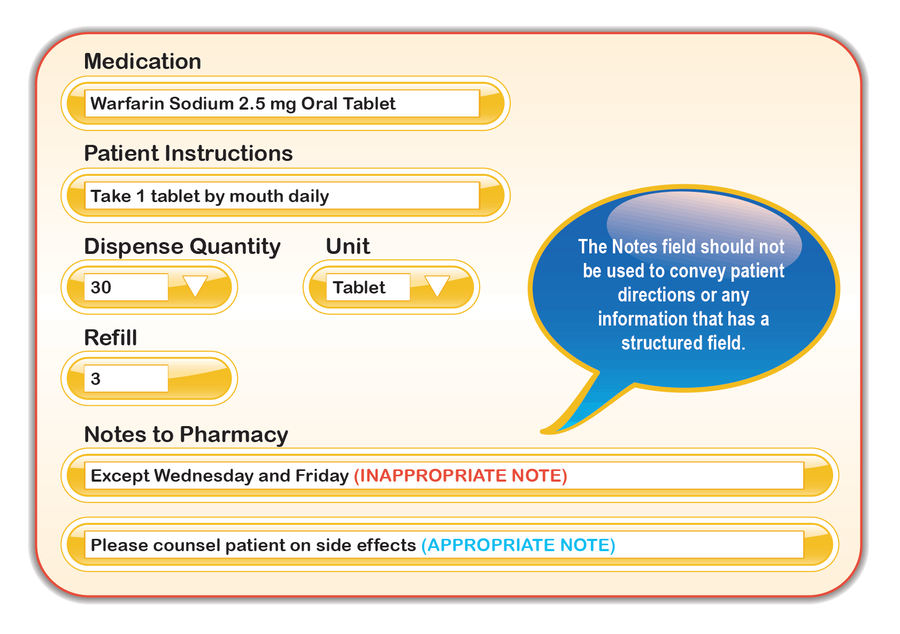 "This is an image of an Electronic Health Record (EHR) system's electronic prescribing screen. It shows six discrete medication fields, each having a heading above them.  The field headings include: Medication, Patient Instructions, Dispense Quantity, Unit, Refill, and Notes to Pharmacy. The medication field has a value of ""Warfarin Sodium 2.5 mg Oral Tablet."" The patient instructions field has a value of ""Take 1 tablet by mouth daily."" The dispense quantity field has a value of ""30"" and the unit field has a value of ""Tablet."" The refill field has a value of ""3."" There are two notes to pharmacy discrete fields. The first field displays a free-text value of ""Except Wednesday and Friday"" and next to this statement in parenthesis text states this is an ""INAPPROPRIATE NOTE."" The second field has a free-text value of, ""Please counsel patient on side effects""; next to this statement in parenthesis text states this as an ""APPROPRIATE NOTE."" The notes to pharmacy section has a callout bubble with text that reads: ""The notes field should not be used to convey patient directions or any information that has a structured field."""