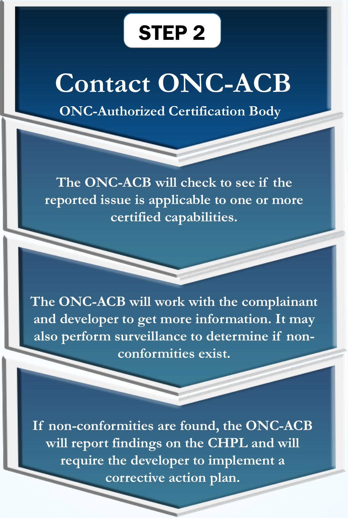 Certified health it complaint process policy researchers step 2 contact onc acb onc authorized certification body the onc xflitez Image collections