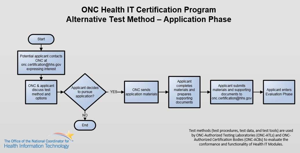 Application Process for Consideration of ONC-Approved Alternative Test Method