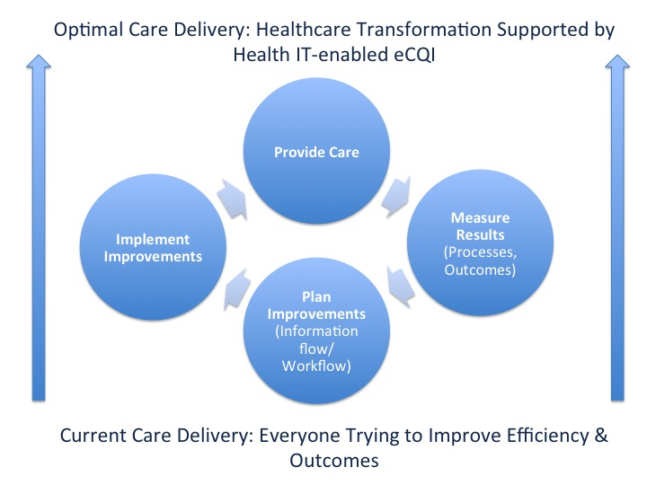 Current Care Delivery: Everyone Trying to Improve Efficiency & Outcomes