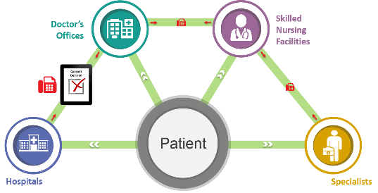 : Graphic shows patient at center, with patient's information streaming out to entities such as hospitals, doctor's offices, skilled nursing facilities, and specialists. Because the patient made a consent decision to not allow the health care entities to share her information with one another digitally, those entities are using a fax machine to share the information