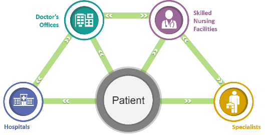 Graphic shows patient at center, with patient's information streaming out to entities such as hospitals, doctor's offices, skilled nursing facilities, and specialists. Information also flows between the entities providing care