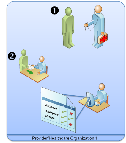 Graphic depiction of steps 1 and 2