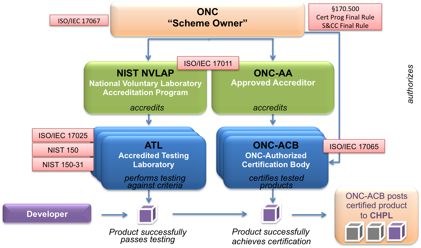 Frequently asked question about onc certification programs this graphic summarizes the onc permanent certification program pcp operations onc manages the xflitez Gallery