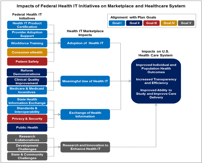 The Progress Report outlines how specific Federal Health IT initiatives are linked to health IT marketplace impacts, which contribute to larger healthcare system impacts. Adoption of health IT, a marketplace impact, is linked to several Federal initiatives: health IT product certification, provider adoption support, workforce training, consumer eHealth, and patient safety. Meaningful Use of health IT is a marketplace impact that is connected to the following Federal initiatives: reform demonstrations, clinical quality improvement, and Medicare and Medicaid incentives. Exchange of health information is a marketplace impact that is linked to four Federal initiatives: state health information exchange, standards and interoperability, privacy and security, and public health. The final marketplace impact, research and innovation to enhance health IT, is supported by research collaboratives, development challenges, and state and community challenges. All of these marketplace impacts contribute to three primary healthcare system impacts: improved individual and population health outcomes; increased transparency and efficiency; and improved ability to study and improve care delivery. Each of these Federal initiatives, health IT marketplace impacts, and healthcare system impacts are aligned with one of the Strategic Plan goals.