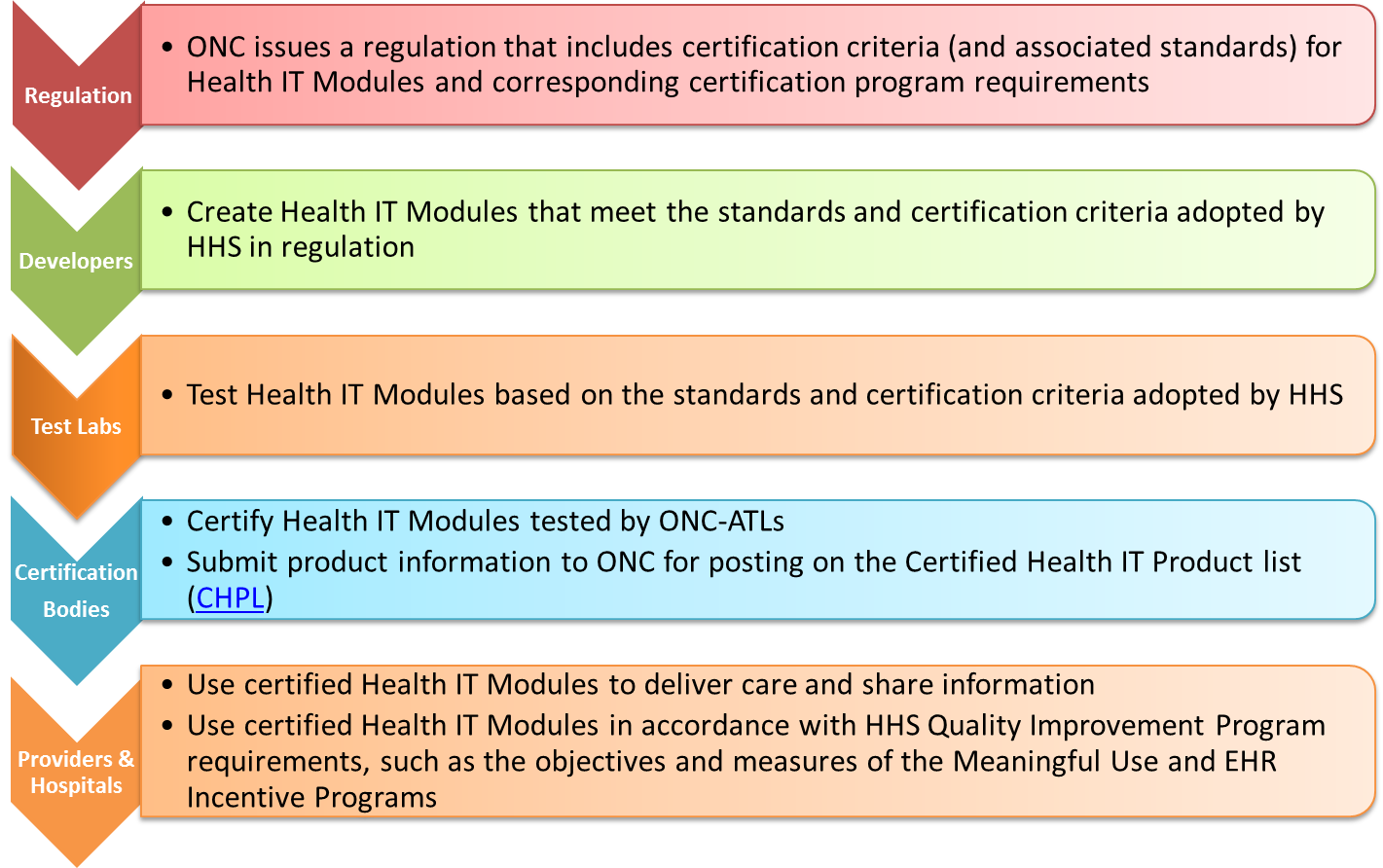 Certification Process at a glance