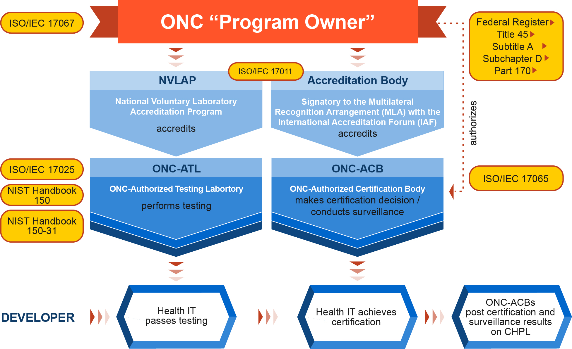 "ONC ""Program Owner"""