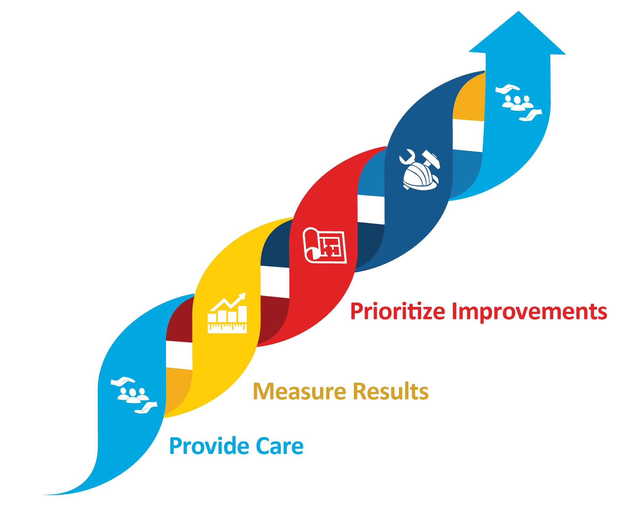 The continuous process to achieve optimal care: Provide care, Measure results, Plan improvements, and implement Improvements