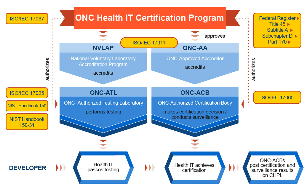 This graphic summarizes the ONC Permanent Certification Program (PCP) operations. ONC manages the program. The National Voluntary Laboratory Accreditation Program (NVLAP) accredits Accredited Testing Laboratories (ATLs) under the PCP.  The ONC-Approved Accreditor (ONC-AA), the American National Standards Institute (ANSI), accredits ONC-Authorized Certification Bodies (ONC-ACBs).  ONC oversees these two organizations directly for the PCP.  ATLs perform testing against certification criteria and ONC-ACBs certify tested products. Developers and vendors have their product tested with an ATL, and if it passes the testing, then it is certified by an ONC-ACB. Once the product successfully achieves certification, it must be authorized by ONC for posting to the Certified Health IT Product List (CHPL).