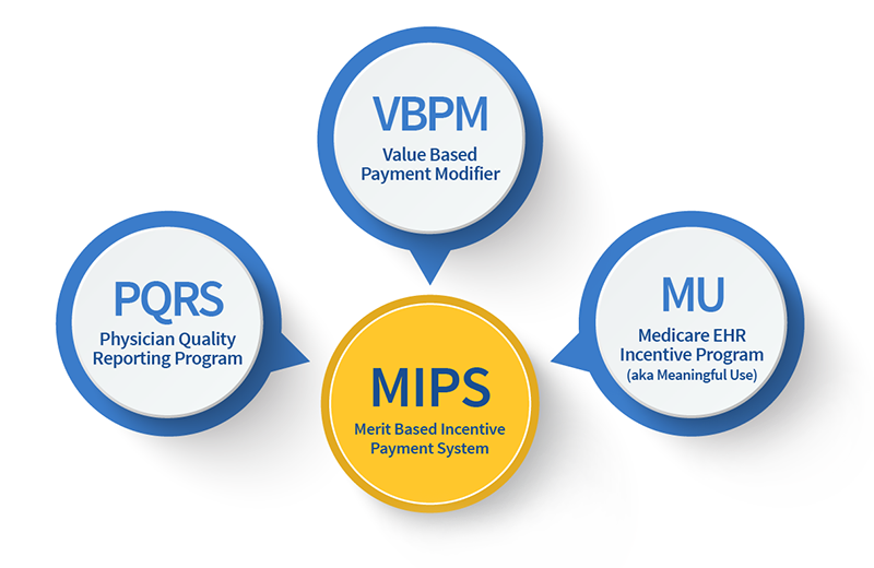 MIPS Builds on MU, VBPM, PQRS