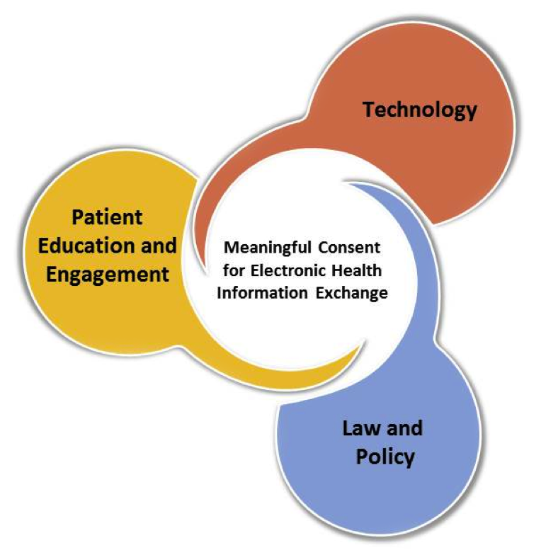 Patient Consent For Electronic Health Information Exchange