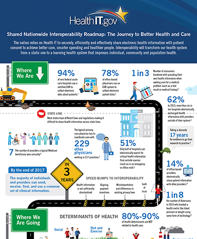 Interoperability Roadmap Infographic