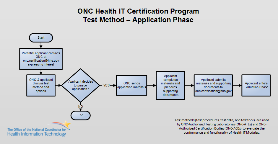 Application Process for Consideration of ONC-Approved Test Method
