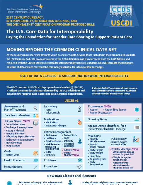 U.S. Core Data for Interoperability (USCDI)
