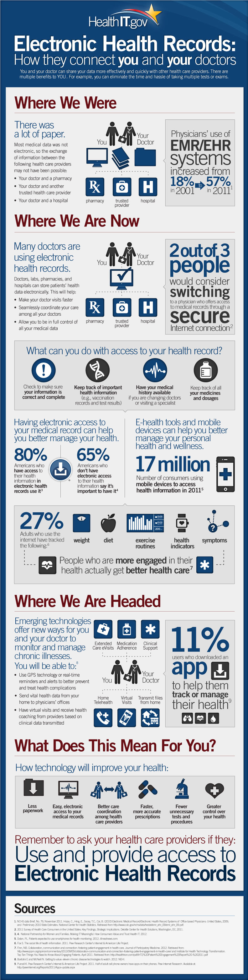 Infographic Electronic Health Records History Patients